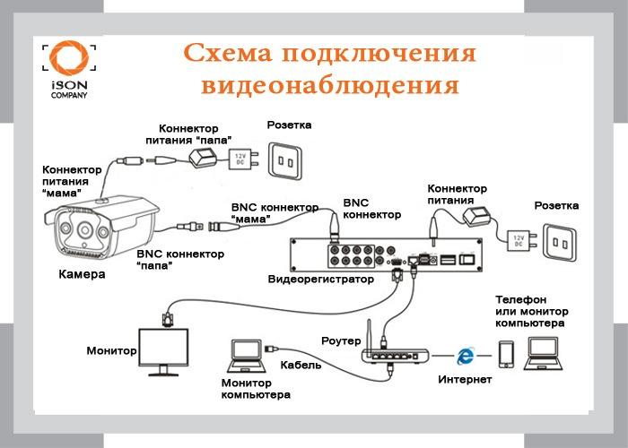 skhema_podklyuchenia_videonablyudenia_copy