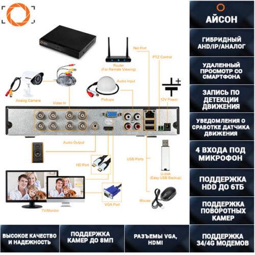 8 канальный видеорегистратор гибрид ISON DVR084K