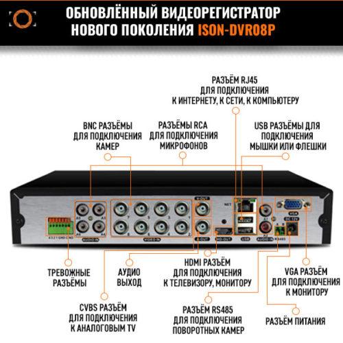8 канальный видеорегистратор гибрид ISON-DVR08P-2