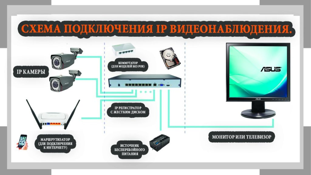 Схема подключения IP системы видеонаблюдения.