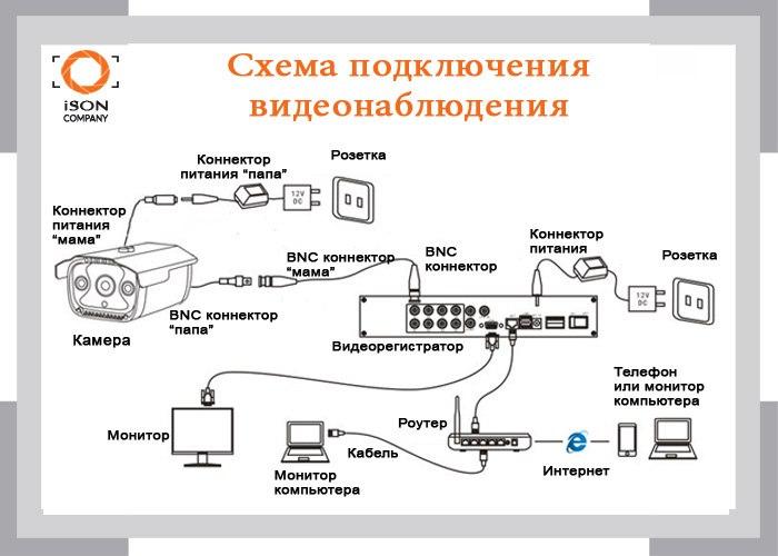 Схема подключения AHD системы видеонаблюдения.